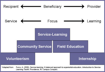 Community Engagement Class Service Learning Diagram