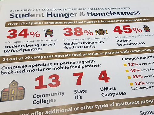 Twitter photo stats on hunger