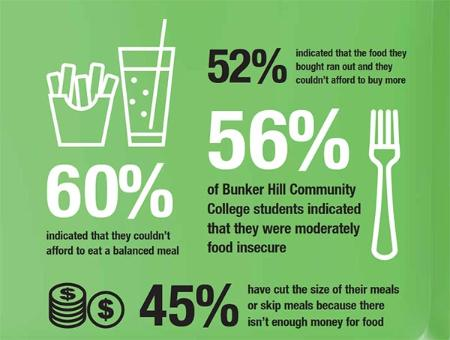 60% indicated that they couldn't afford to eat a balanced meal.